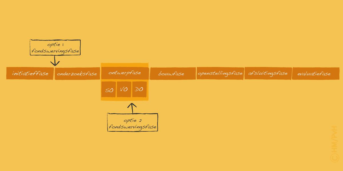 Schema: Variant fondswerving (auteur Han Meeter)