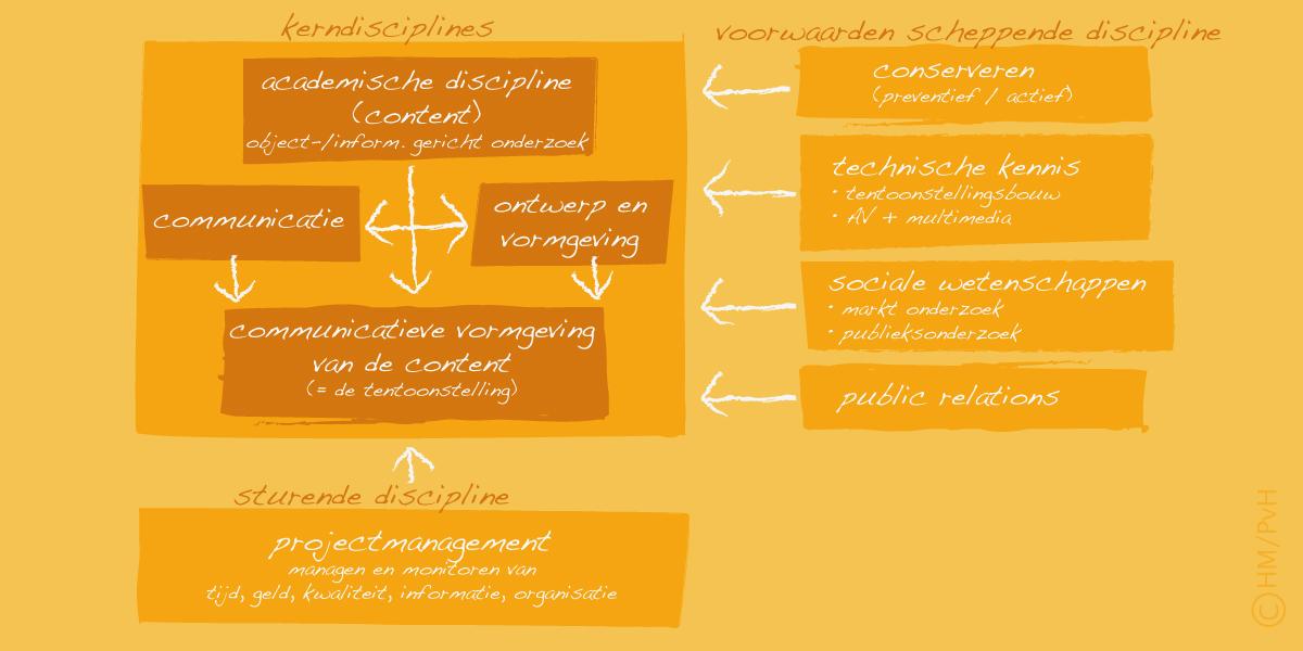 Schema: Disciplines in tentoonstellingen (auteur Han Meeter)