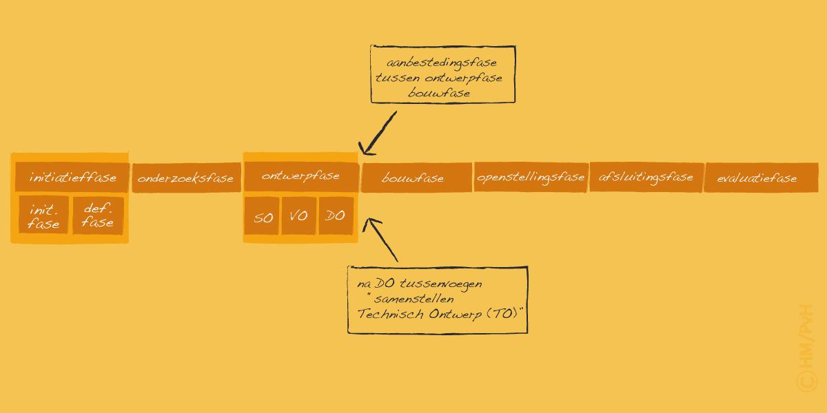 Schema: Variant grotere projecten (auteur Han Meeter)