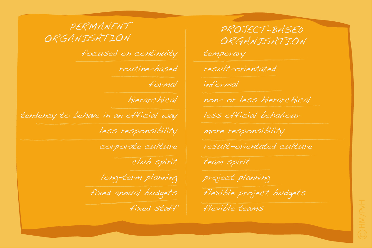 Diagram: Differences between permanent and project-based organisations (author Han Meeter)