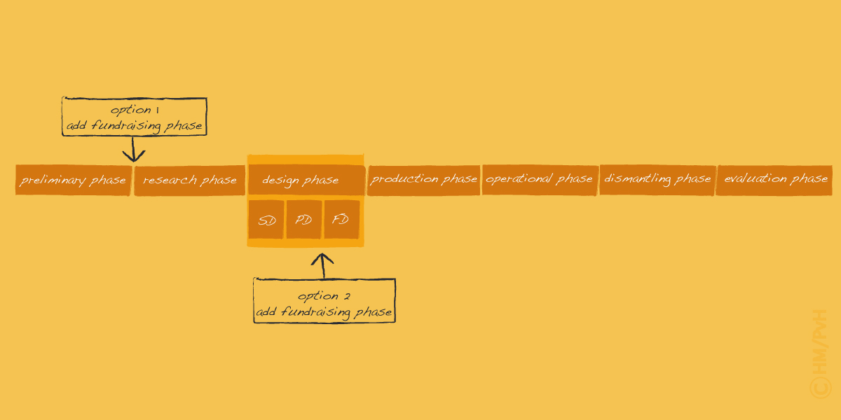Diagram: Variation for fundraising (author Han Meeter)