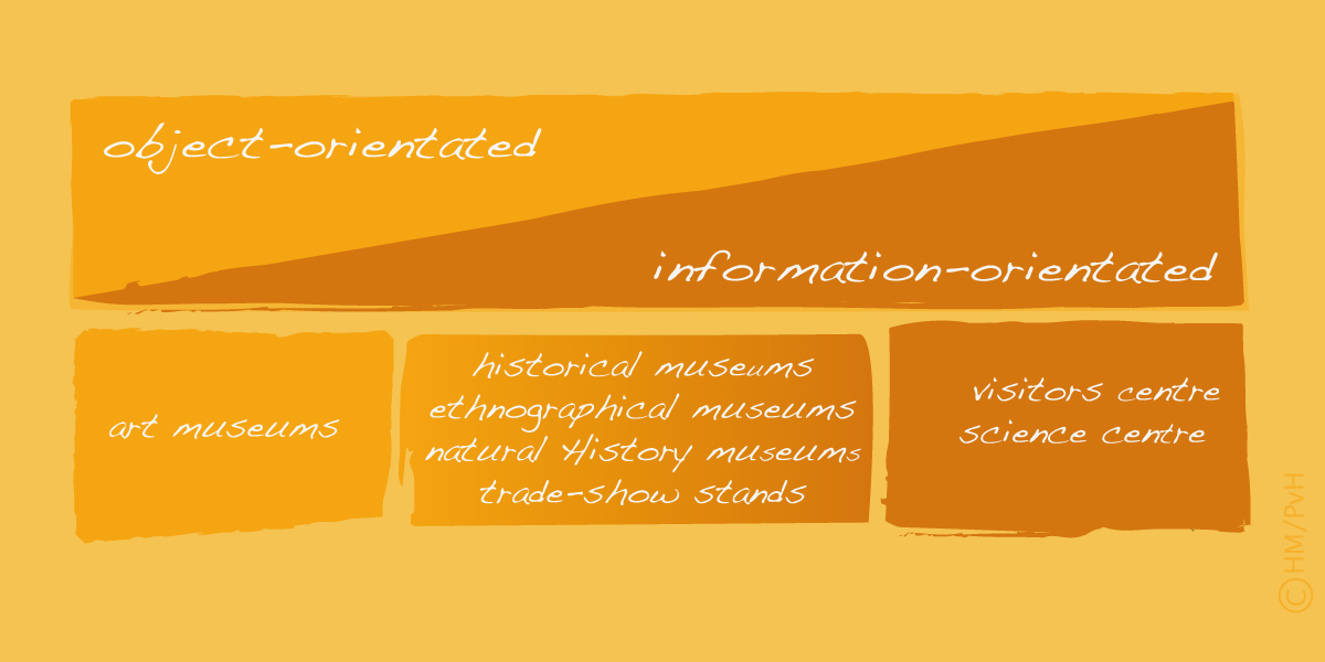Object- and information-orientated exhibitions