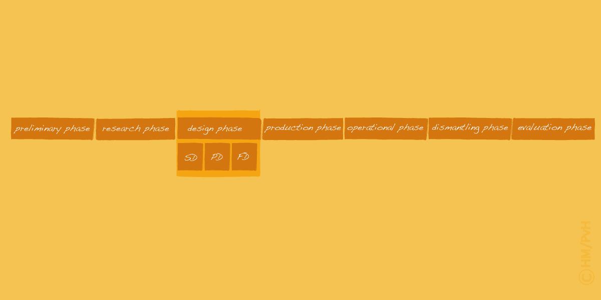 Diagram: Standard phasing (author Han Meeter)