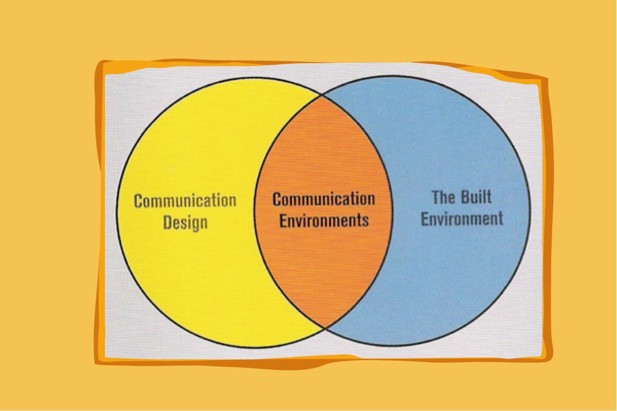 Schema: Tentoonstellingen als communicatieve omgevingen (auteur J. Lorenc)