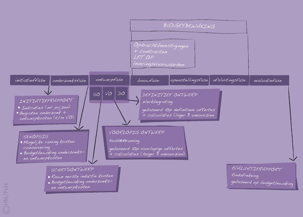 5 definitief ontwerpfase financi n platform exhibitions - Grot ontwerp ...