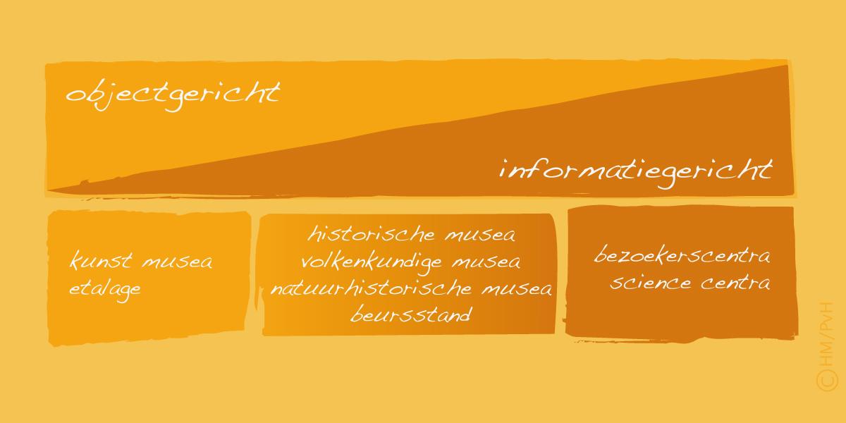 Schema: Object- en informatiegerichte tentoonstellingen (auteur Han Meeter)