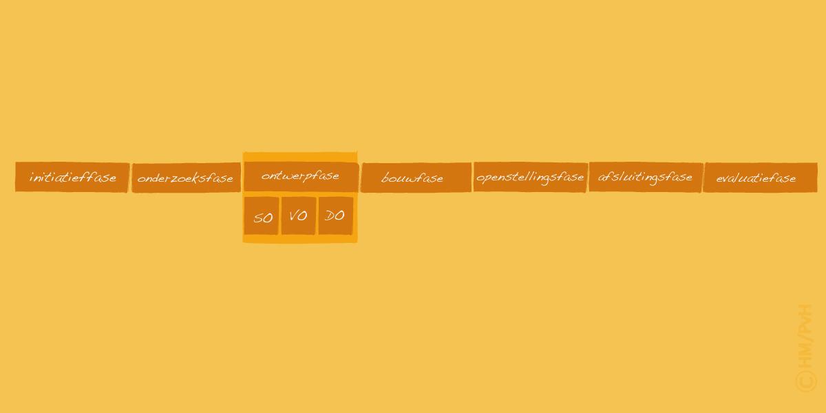 Schema: Standaardfasering (auteur Han Meeter)