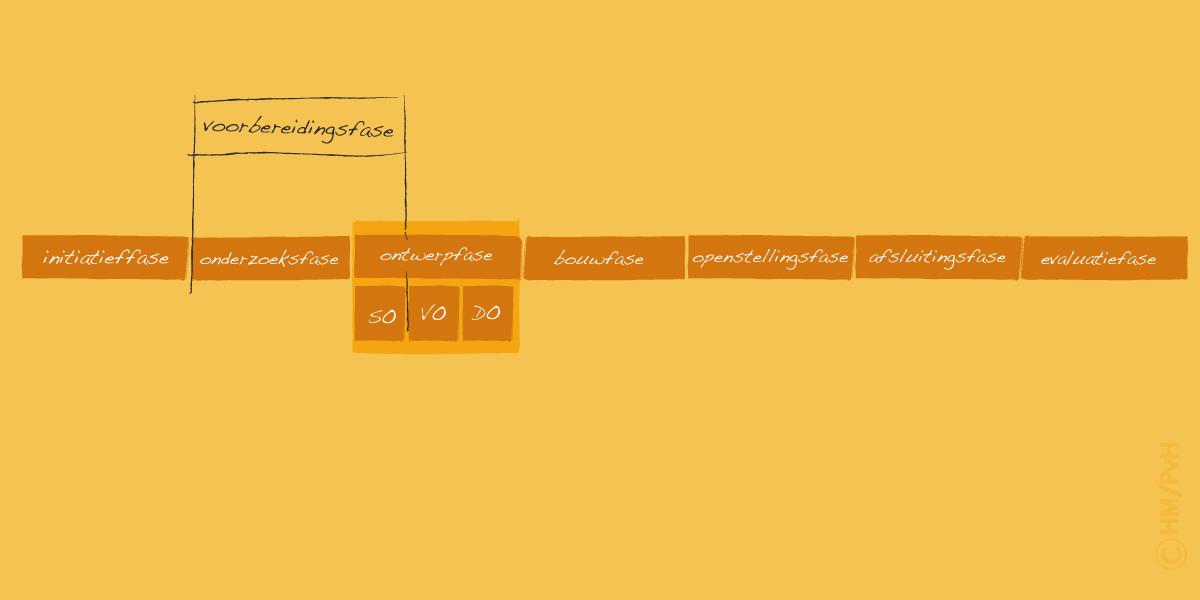 Schema: Variant kleiner projecten (auteur Han Meeter)