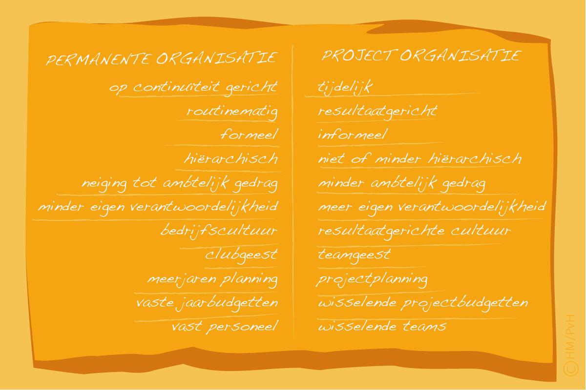 Schema: Permanente versus projectorganisatie (auteur Han Meeter)
